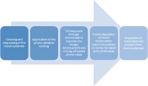 . Electroforming manufacturing process